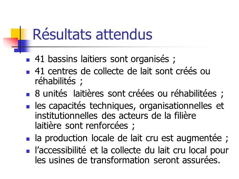 Résultats attendus 41 bassins laitiers sont organisés ; 41 centres de collecte de lait sont créés ou réhabilités ; 8 unités laitières sont créées ou r