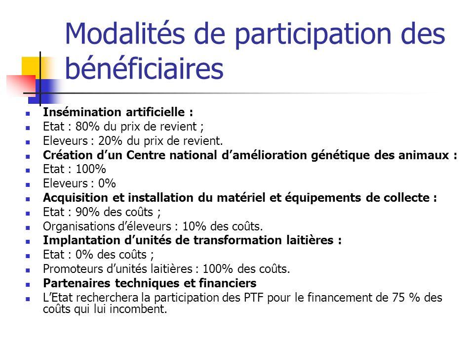 Modalités de participation des bénéficiaires Insémination artificielle : Etat : 80% du prix de revient ; Eleveurs : 20% du prix de revient. Création d