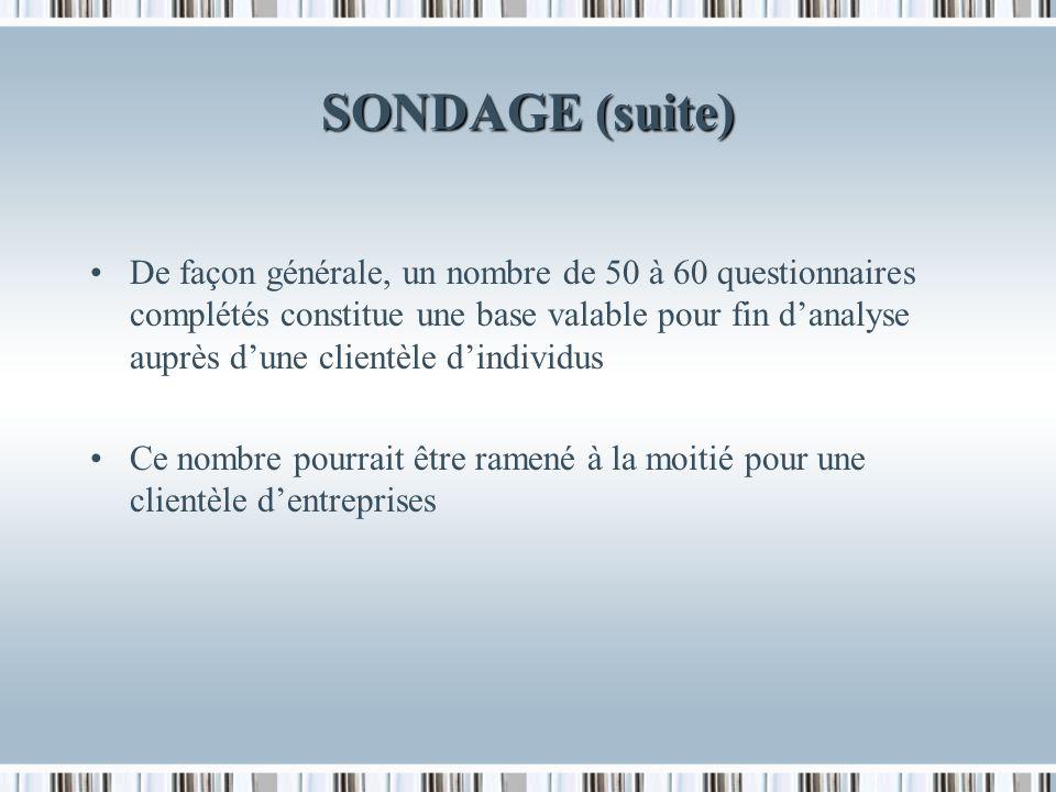 SONDAGE (suite) De façon générale, un nombre de 50 à 60 questionnaires complétés constitue une base valable pour fin danalyse auprès dune clientèle dindividus Ce nombre pourrait être ramené à la moitié pour une clientèle dentreprises