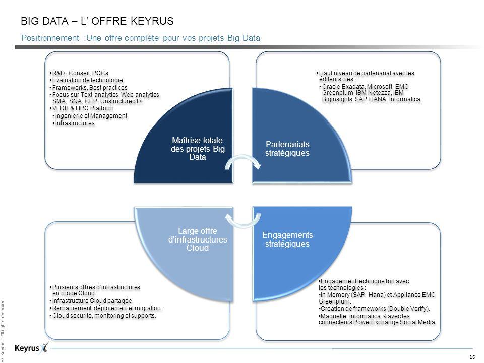 16 © Keyrus - All rights reserved BIG DATA – L OFFRE KEYRUS Positionnement :Une offre complète pour vos projets Big Data
