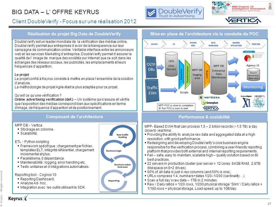 17 © Keyrus - All rights reserved Client DoubleVerify - Focus sur une réalisation 2012 BIG DATA – L OFFRE KEYRUS Composant de larchitecture MPP- Based DWH that can process 1.5 – 2 billon records (~1.5 TB) a day close to real time.