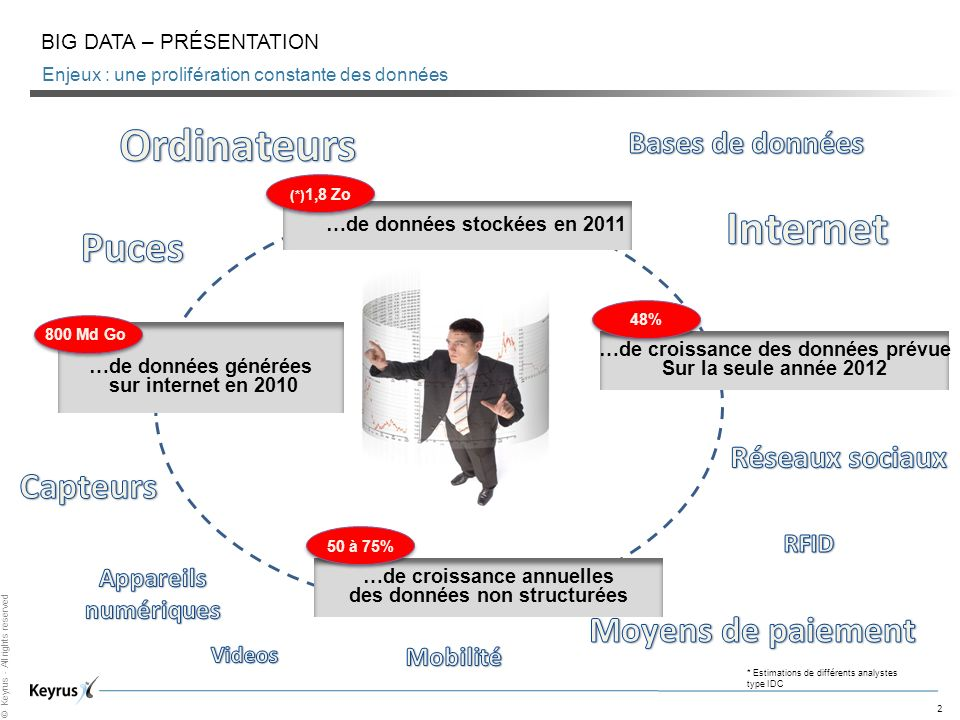 2 © Keyrus - All rights reserved Enjeux : une prolifération constante des données BIG DATA – PRÉSENTATION …de données stockées en 2011 (*) 1,8 Zo …de