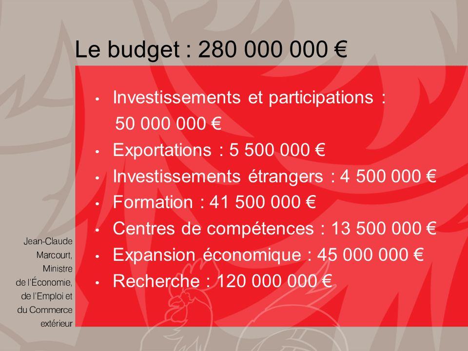 Le budget : 280 000 000 Investissements et participations : 50 000 000 Exportations : 5 500 000 Investissements étrangers : 4 500 000 Formation : 41 500 000 Centres de compétences : 13 500 000 Expansion économique : 45 000 000 Recherche : 120 000 000