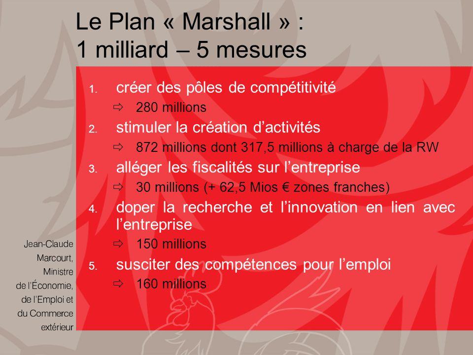 Le Plan « Marshall » : 1 milliard – 5 mesures 1. créer des pôles de compétitivité 280 millions 2.