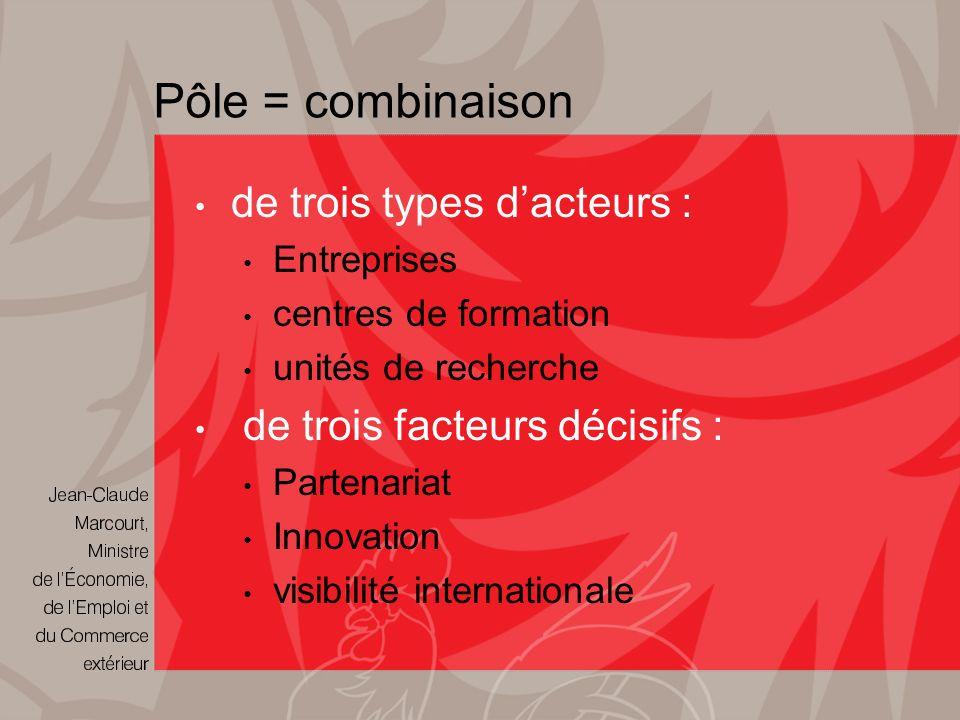 Pôle = combinaison de trois types dacteurs : Entreprises centres de formation unités de recherche de trois facteurs décisifs : Partenariat Innovation visibilité internationale