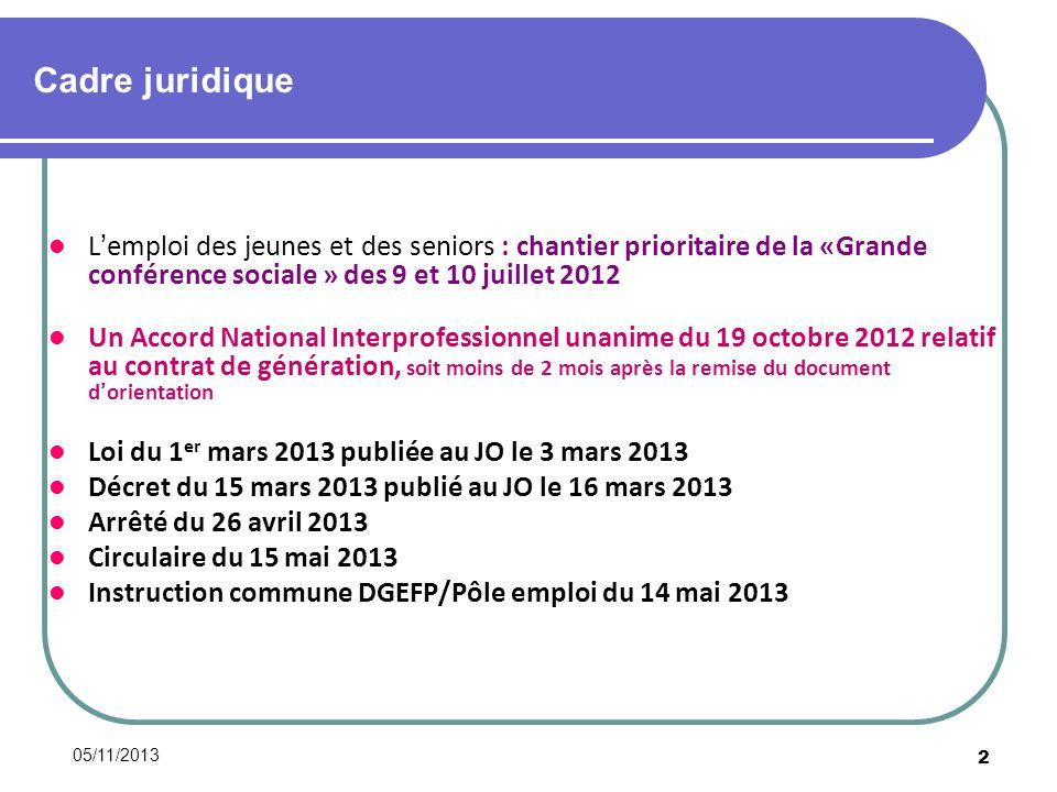 05/11/2013 23 Références juridiques Articles L.5121-6 et s.