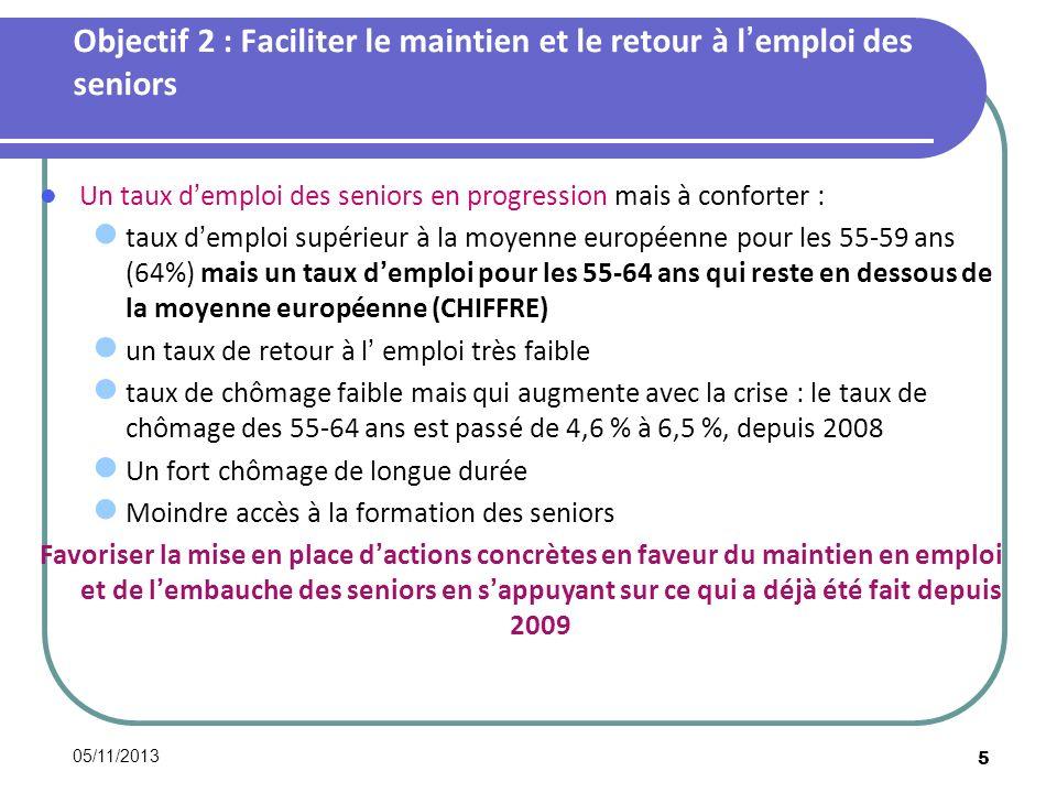 05/11/2013 5 Objectif 2 : Faciliter le maintien et le retour à lemploi des seniors Un taux demploi des seniors en progression mais à conforter : taux demploi supérieur à la moyenne européenne pour les 55-59 ans (64%) mais un taux demploi pour les 55-64 ans qui reste en dessous de la moyenne européenne (CHIFFRE) un taux de retour à l emploi très faible taux de chômage faible mais qui augmente avec la crise : le taux de chômage des 55-64 ans est passé de 4,6 % à 6,5 %, depuis 2008 Un fort chômage de longue durée Moindre accès à la formation des seniors Favoriser la mise en place dactions concrètes en faveur du maintien en emploi et de lembauche des seniors en sappuyant sur ce qui a déjà été fait depuis 2009
