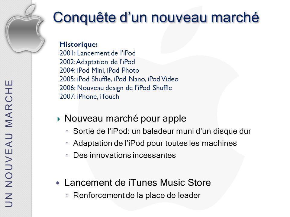 UN NOUVEAU MARCHE Conquête dun nouveau marché Nouveau marché pour apple Sortie de liPod: un baladeur muni dun disque dur Adaptation de liPod pour tout