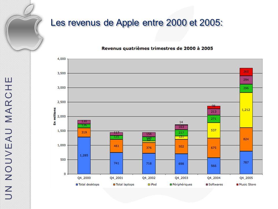 UN NOUVEAU MARCHE Les revenus de Apple entre 2000 et 2005: