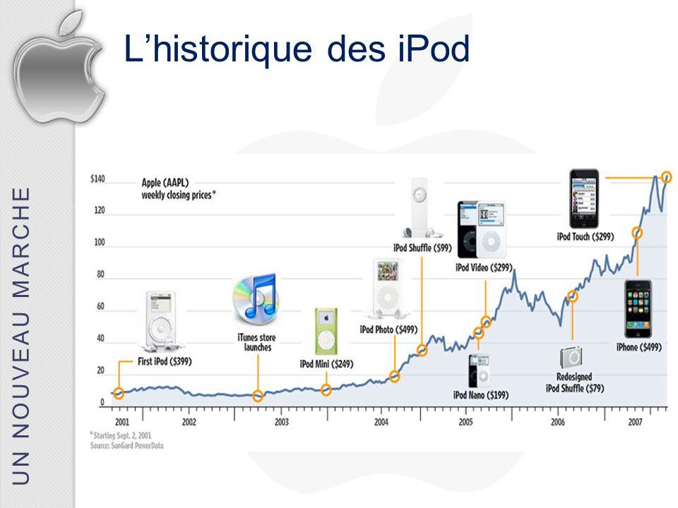 UN NOUVEAU MARCHE Lhistorique des iPod