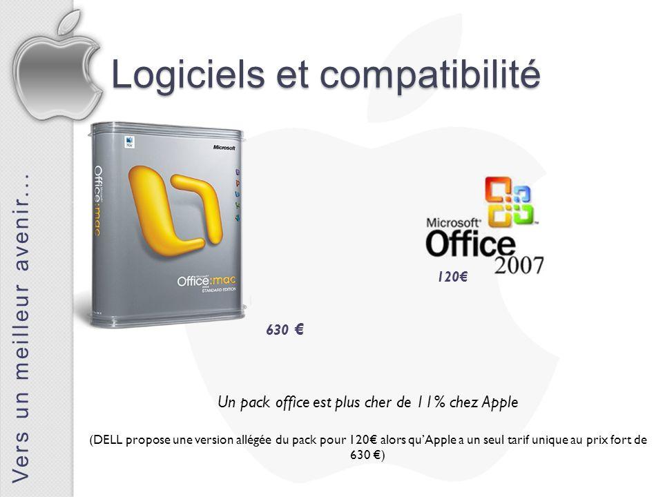 Vers un meilleur avenir... Logiciels et compatibilité Un pack office est plus cher de 11% chez Apple (DELL propose une version allégée du pack pour 12