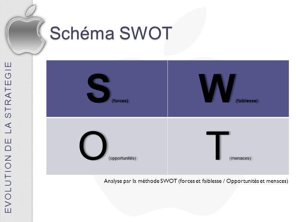 Schéma SWOT S (forces) W (faiblesse) O (opportunités) T (menaces) EVOLUTION DE LA STRATEGIE Analyse par la méthode SWOT (forces et faiblesse / Opportu