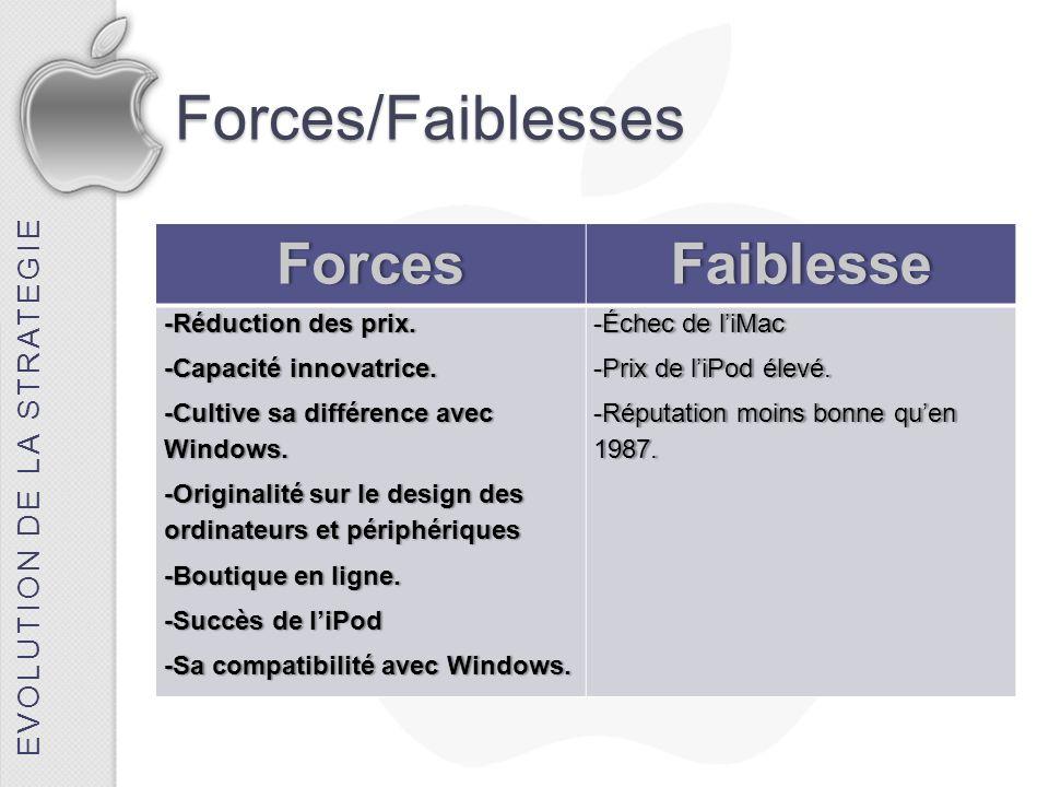 Forces/FaiblessesForcesFaiblesse -Réduction des prix.-Réduction des prix. -Capacité innovatrice.-Capacité innovatrice. -Cultive sa différence avec Win