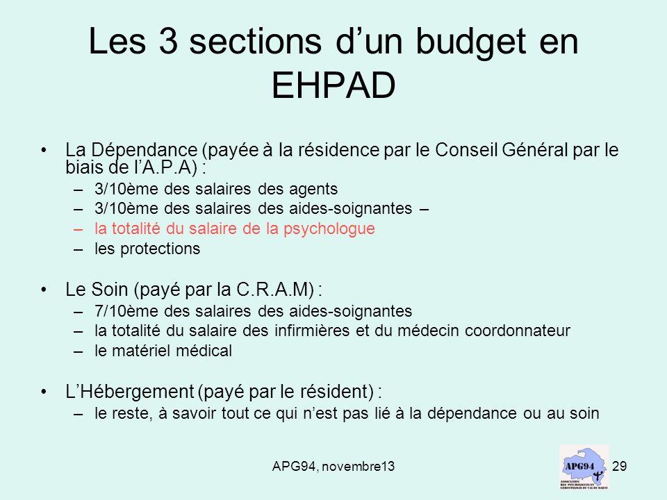 APG94, novembre1329 Les 3 sections dun budget en EHPAD La Dépendance (payée à la résidence par le Conseil Général par le biais de lA.P.A) : –3/10ème d