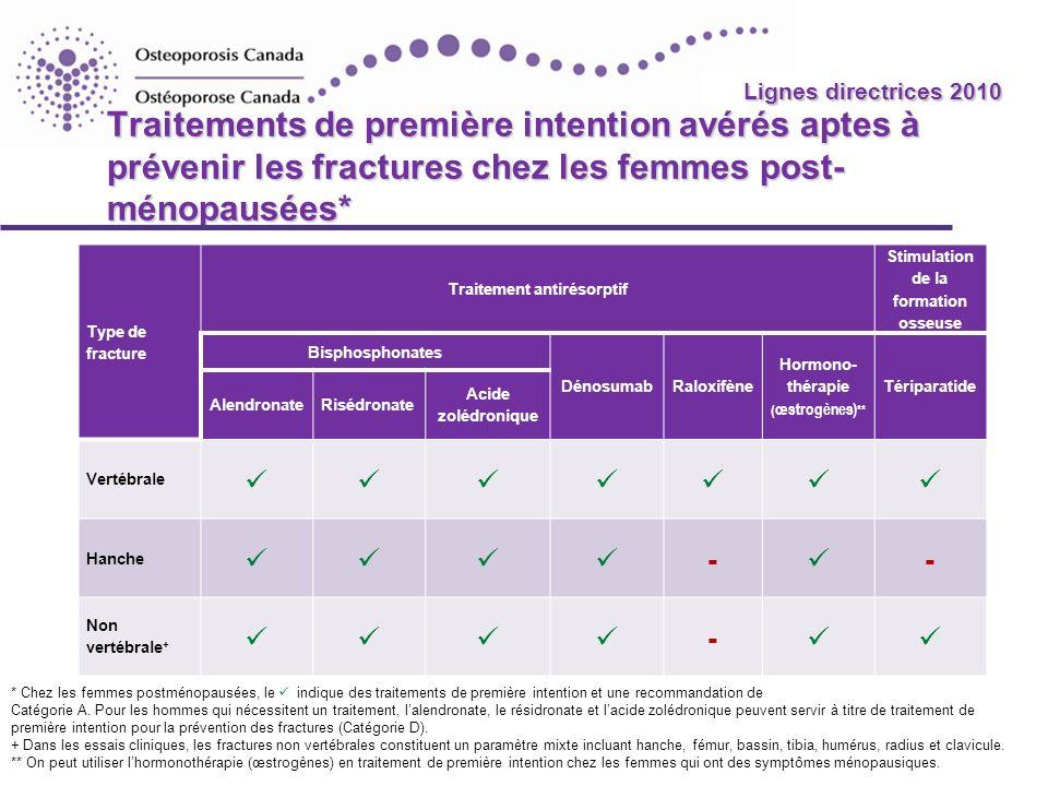 2010 Guidelines Traitements de première intention avérés aptes à prévenir les fractures chez les femmes post- ménopausées* Type de fracture Traitement