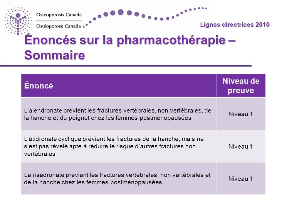 2010 Guidelines Énoncés sur la pharmacothérapie – Sommaire Énoncé Niveau de preuve Lalendronate prévient les fractures vertébrales, non vertébrales, d