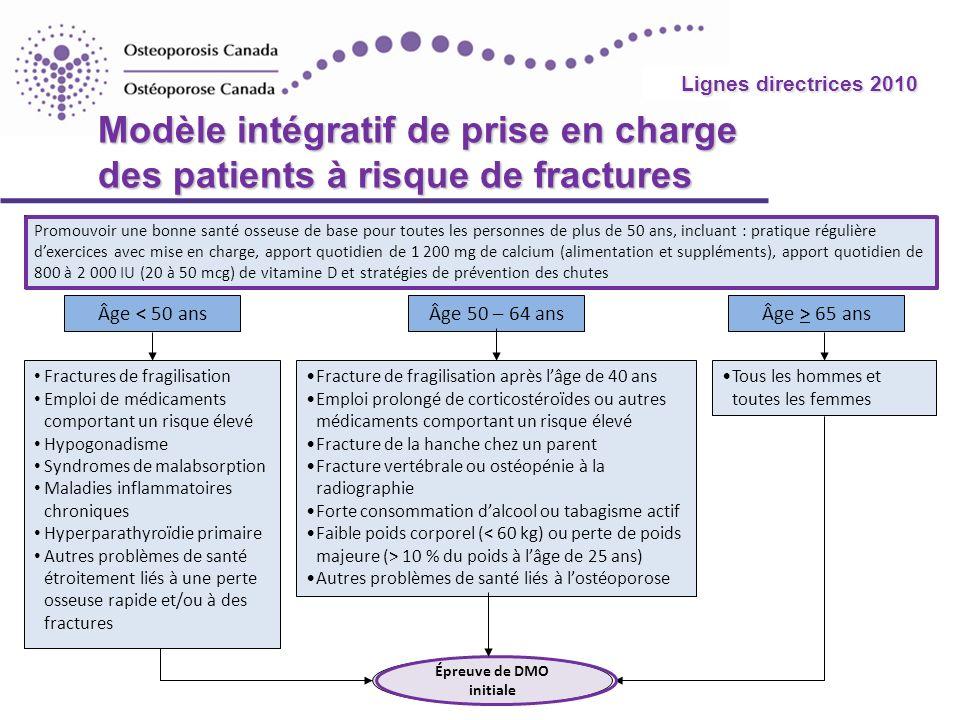 2010 Guidelines Modèle intégratif de prise en charge des patients à risque de fractures Âge < 50 ansÂge 50 – 64 ansÂge > 65 ans Promouvoir une bonne s