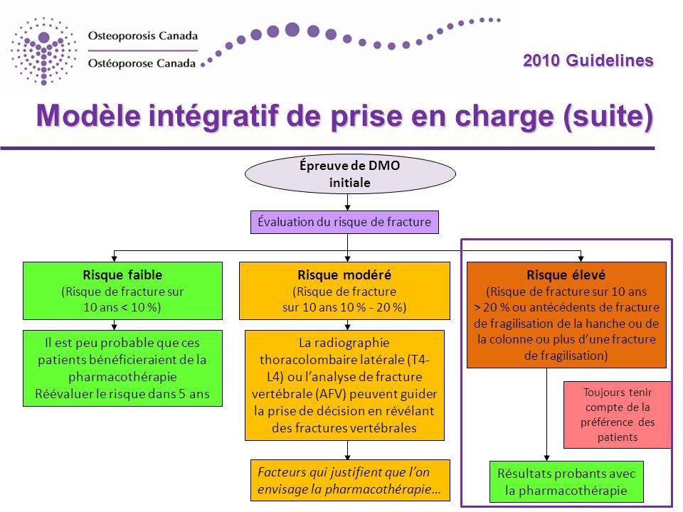 2010 Guidelines Évaluation du risque de fracture Risque modéré (Risque de fracture sur 10 ans 10 % - 20 %) Risque faible (Risque de fracture sur 10 an