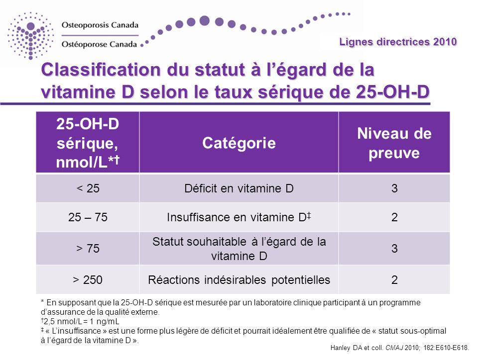 2010 Guidelines Classification du statut à légard de la vitamine D selon le taux sérique de 25-OH-D 25-OH-D sérique, nmol/L* Catégorie Niveau de preuv