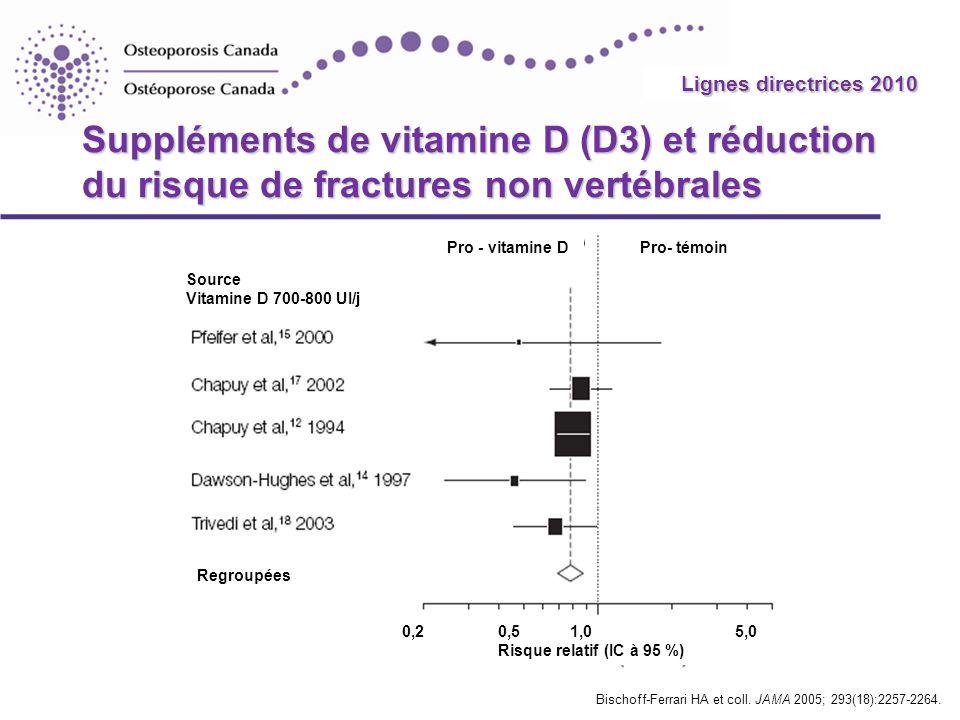 2010 Guidelines Suppléments de vitamine D (D3) et réduction du risque de fractures non vertébrales Bischoff-Ferrari HA et coll. JAMA 2005; 293(18):225