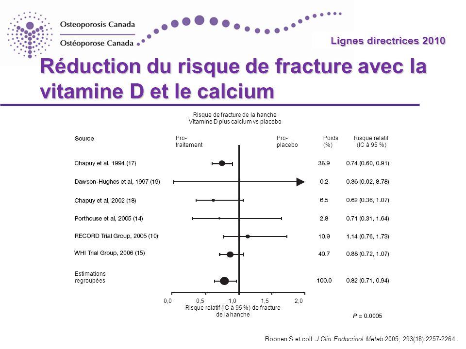 2010 Guidelines Réduction du risque de fracture avec la vitamine D et le calcium Boonen S et coll. J Clin Endocrinol Metab 2005; 293(18):2257-2264. Li