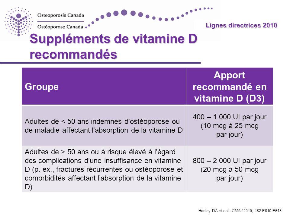 2010 Guidelines Suppléments de vitamine D recommandés Groupe Apport recommandé en vitamine D (D3) Adultes de < 50 ans indemnes dostéoporose ou de mala