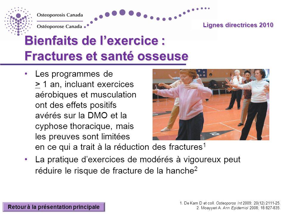 2010 Guidelines Lignes directrices 2010 Bienfaits de lexercice : Fractures et santé osseuse Les programmes de > 1 an, incluant exercices aérobiques et