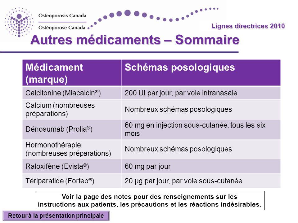 2010 Guidelines Autres médicaments – Sommaire Médicament (marque) Schémas posologiques Calcitonine (Miacalcin ® )200 UI par jour, par voie intranasale