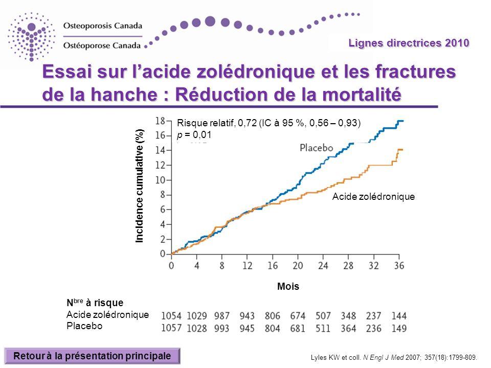 2010 Guidelines Essai sur lacide zolédronique et les fractures de la hanche : Réduction de la mortalité Lyles KW et coll. N Engl J Med 2007; 357(18):1