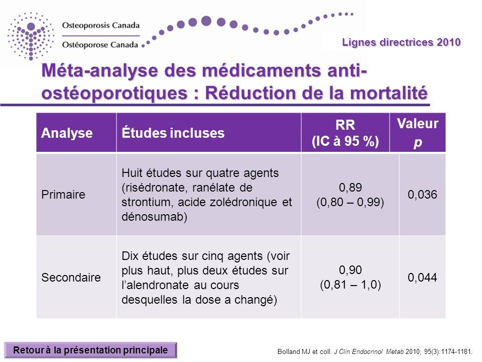 2010 Guidelines Méta-analyse des médicaments anti- ostéoporotiques : Réduction de la mortalité AnalyseÉtudes incluses RR (IC à 95 %) Valeur p Primaire