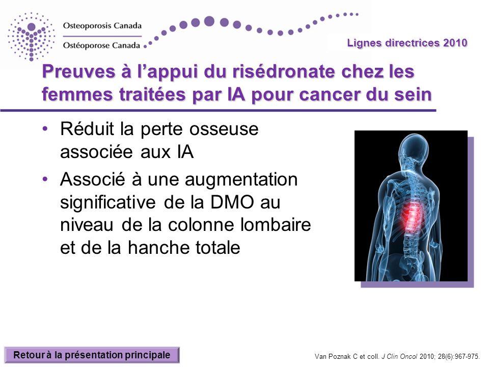 2010 Guidelines Preuves à lappui du risédronate chez les femmes traitées par IA pour cancer du sein Réduit la perte osseuse associée aux IA Associé à