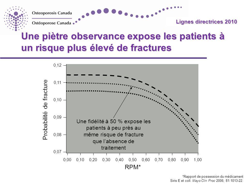 2010 Guidelines Une piètre observance expose les patients à un risque plus élevé de fractures *Rapport de possession du médicament Siris E et coll. Ma