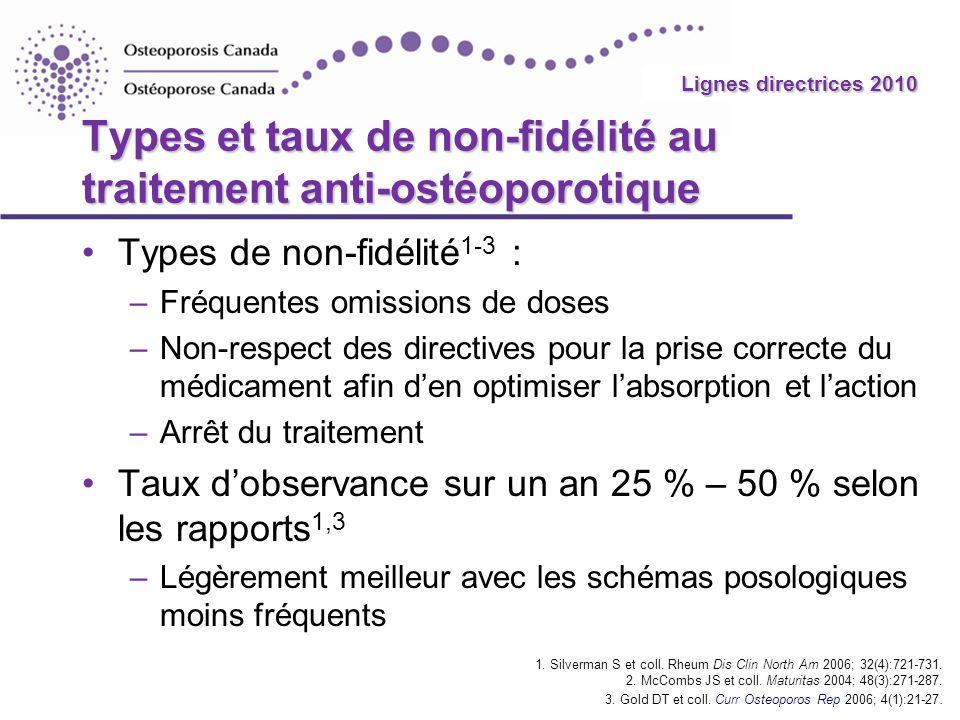 2010 Guidelines Types et taux de non-fidélité au traitement anti-ostéoporotique Types de non-fidélité 1-3 : –Fréquentes omissions de doses –Non-respec
