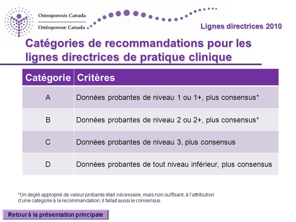 2010 Guidelines Catégories de recommandations pour les lignes directrices de pratique clinique CatégorieCritères ADonnées probantes de niveau 1 ou 1+,