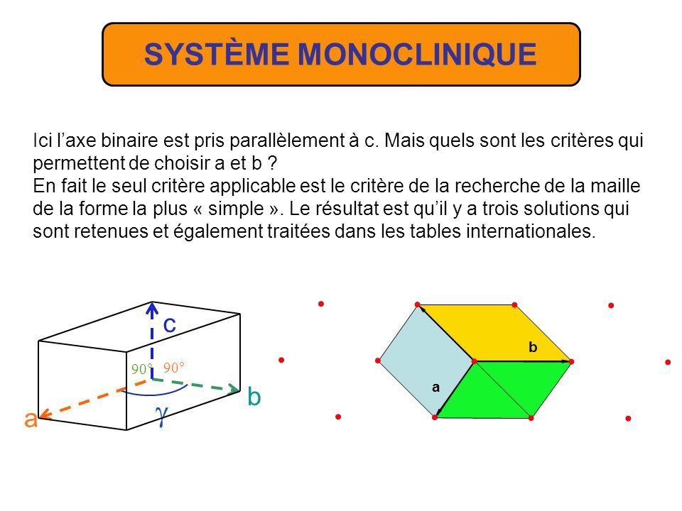 a b c = = 90° > 90° Éléments de symétrie : - un axe de symétrie 2 avec - un miroir - un centre de symétrie SYSTÈME MONOCLINIQUE b c a 90° 90° Laxe 2 était traditionnellement pris parallèle à b, depuis la dernière édition des tables internationales il est pris soit parallèle à b soit parallèle à c.
