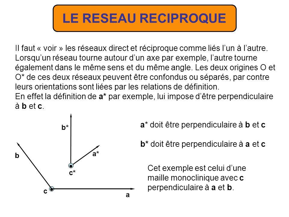 Compte tenu des définition le réseau réciproque du réseau réciproque est le réseau direct.