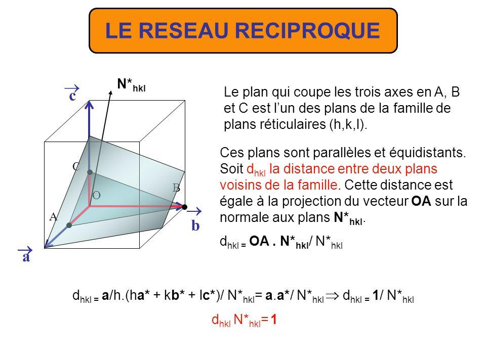 Soit N* hkl le vecteur du RR tel que N* hkl = ha* + kb* + lc* Ce vecteur définit une rangée de la famille h,k,l * du RR.