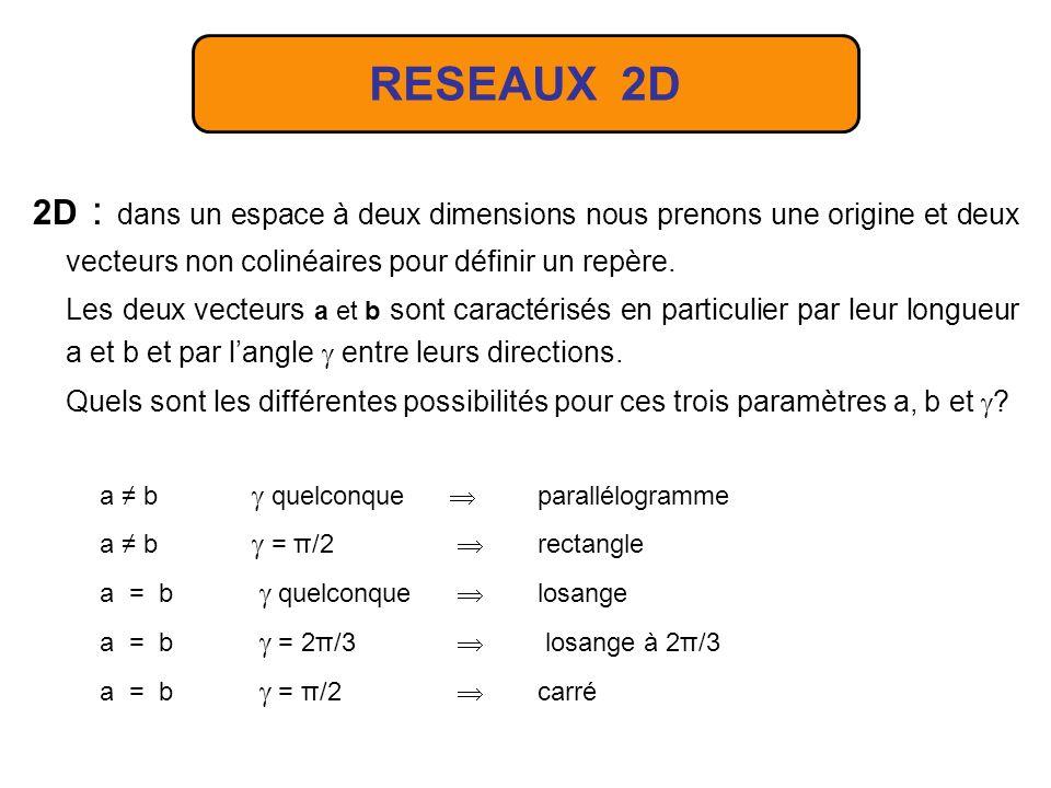 RR du CFC a*a* b*b* RR a b RD d 110 = a 2/4 =a/2 2 N* 110 = a* 2 = 2/a d 110 = a/ 2 En fait il faut prendre le nœud suivant de la rangée 2,2,0 pour trouver la bonne distance.