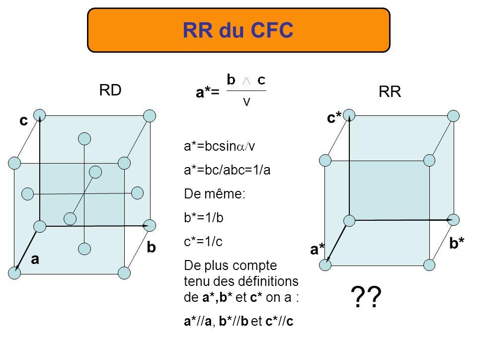 RR du CFC a*= a*=bcsin v a*=bc/abc=1/a De même: b*=1/b c*=1/c De plus compte tenu des définitions de a*,b* et c* on a : a*//a, b*//b et c*//c RD a c b RR a* b* c*