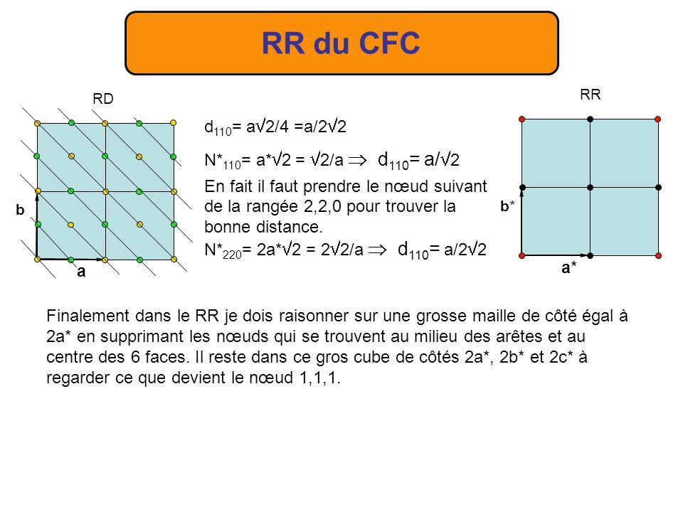 RR du CFC Le RR est le même pour le réseau cubique primitif et pour le CFC, il y a quelque chose danormal.