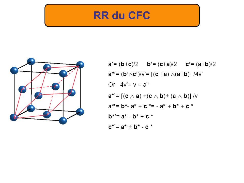 RR du CFC RD a c b d 111 = a 3/3 =a/ 3 N* 111 =a* 3 = 3/a d 111 = a/ 3 On doit garder le nœud 1,1,1 et on se retrouve avec un gros cube centré qui est donc le RR du CFC.