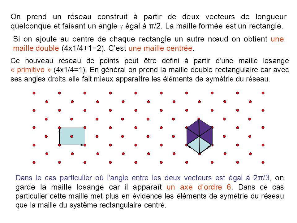 a b La surface dune maille est donné par le produit vectoriel des deux vecteurs a et b : S = |a b| = |a| |b| sin(a,b) a b Toutes les mailles primitives ont la même surface, les mailles dordre n ont une surface égale à nS (n est égal au nombre de nœuds dans la maille).