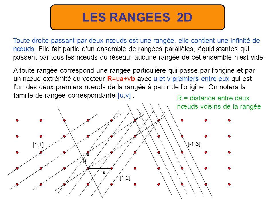 LES RANGEES 2D Toute droite passant par deux nœuds est une rangée, elle contient une infinité de nœuds.