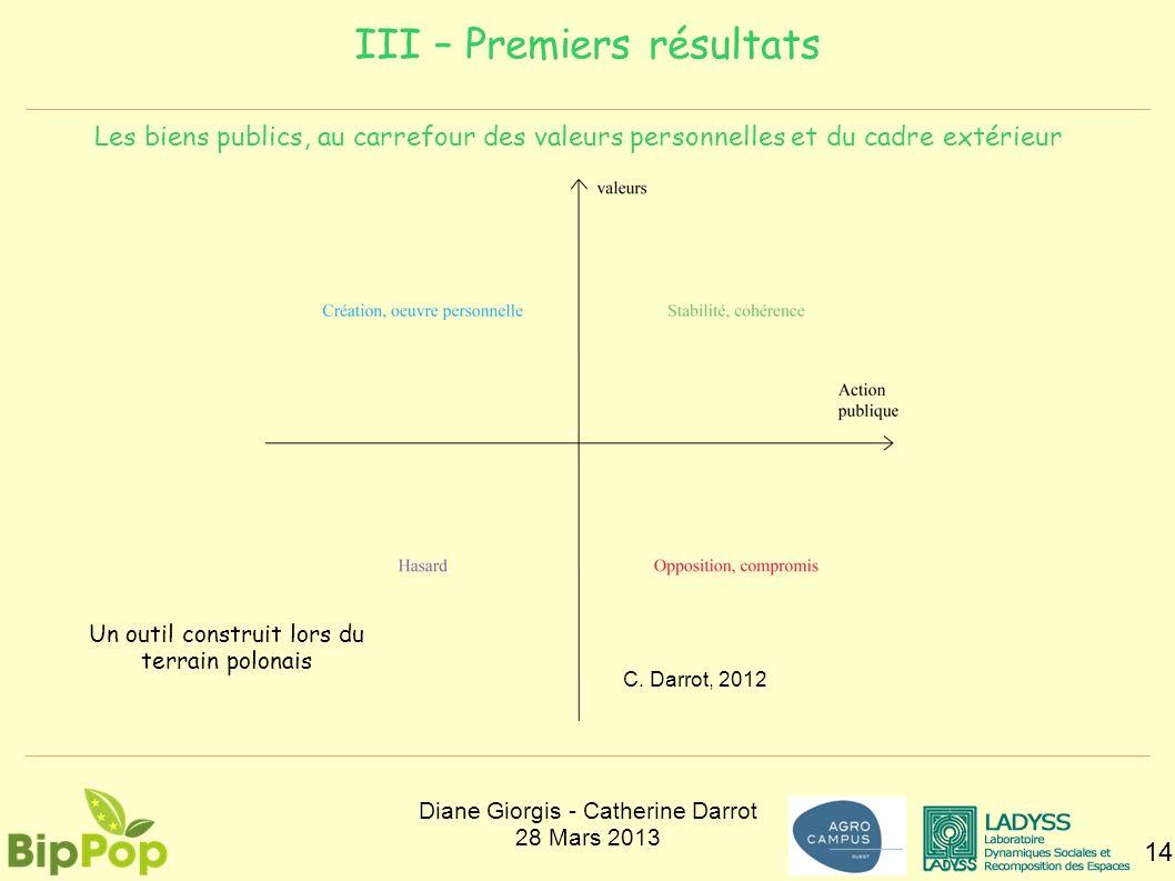 III – Premiers résultats 14 Les biens publics, au carrefour des valeurs personnelles et du cadre extérieur C. Darrot, 2012 Un outil construit lors du