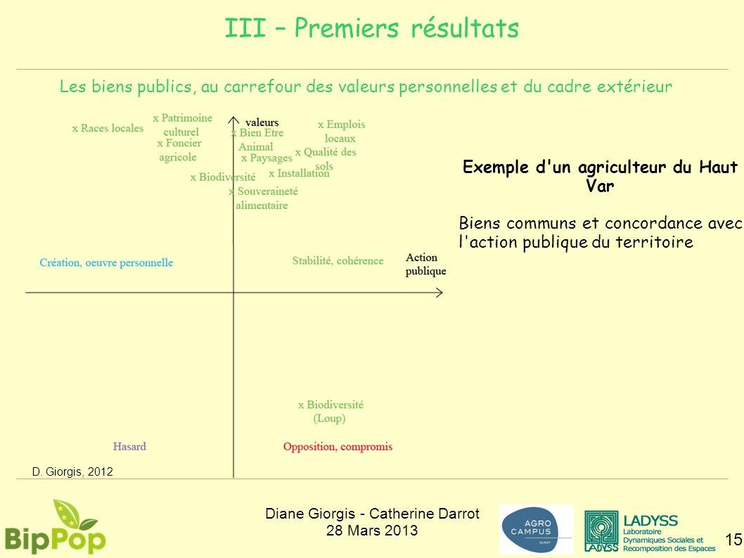 III – Premiers résultats 15 Les biens publics, au carrefour des valeurs personnelles et du cadre extérieur D. Giorgis, 2012 Exemple d'un agriculteur d