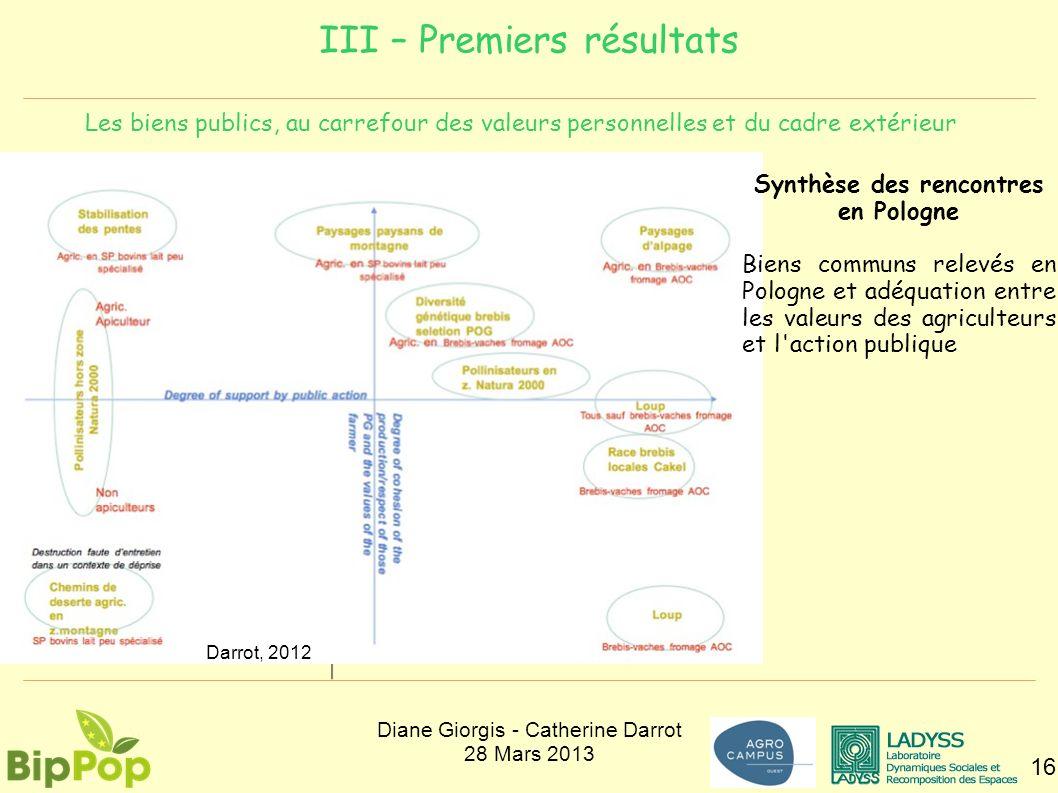 III – Premiers résultats 16 Les biens publics, au carrefour des valeurs personnelles et du cadre extérieur Synthèse des rencontres en Pologne Biens co