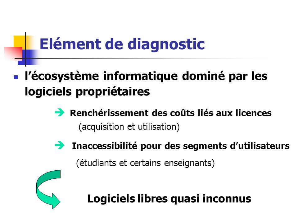 Elément de diagnostic lécosystème informatique dominé par les logiciels propriétaires Renchérissement des coûts liés aux licences (acquisition et util