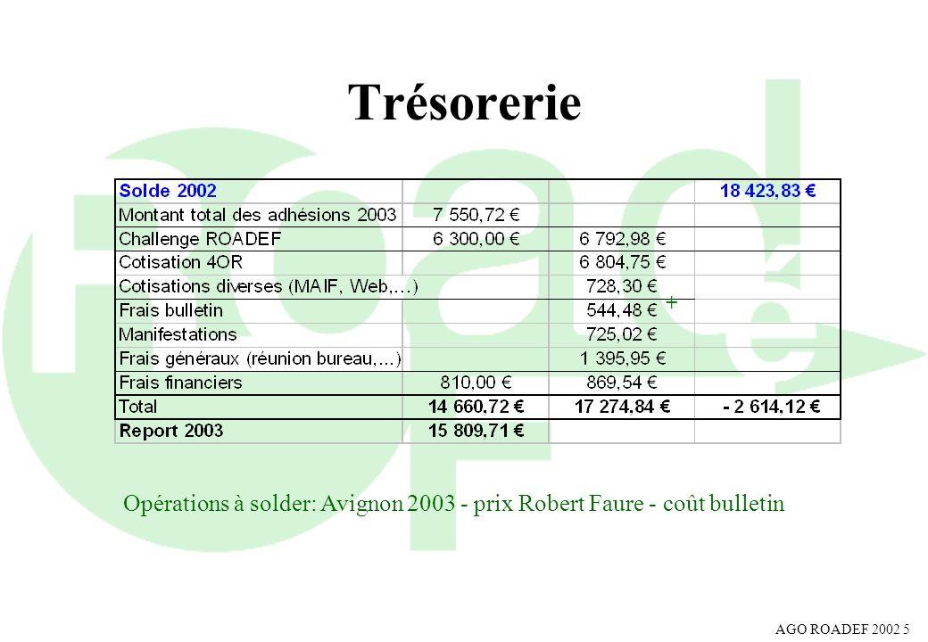 AGO ROADEF 2002 6 Cotisations 2004 Montants 2003 & 20042002 actif55 45,73 étudiant15 15,24 retraité40 30,49 institution165 152,45 bienfaiteur150 152,45