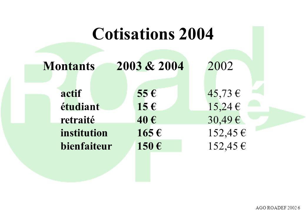 AGO ROADEF 2002 6 Cotisations 2004 Montants 2003 & 20042002 actif55 45,73 étudiant15 15,24 retraité40 30,49 institution165 152,45 bienfaiteur150 152,4