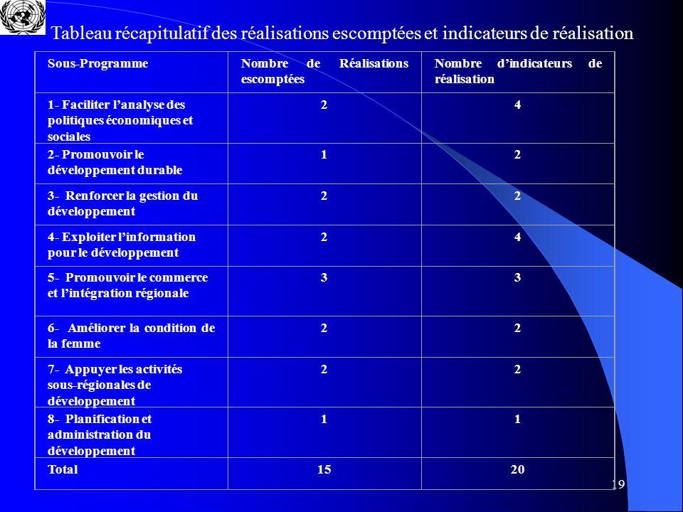19 Sous-ProgrammeNombre de Réalisations escomptées Nombre dindicateurs de réalisation 1- Faciliter lanalyse des politiques économiques et sociales 24